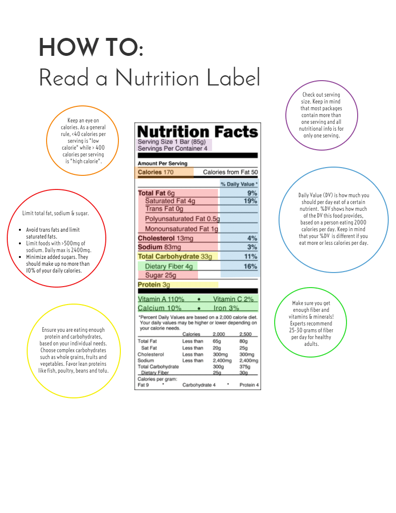 infographic - how to read a nutrition label decoded