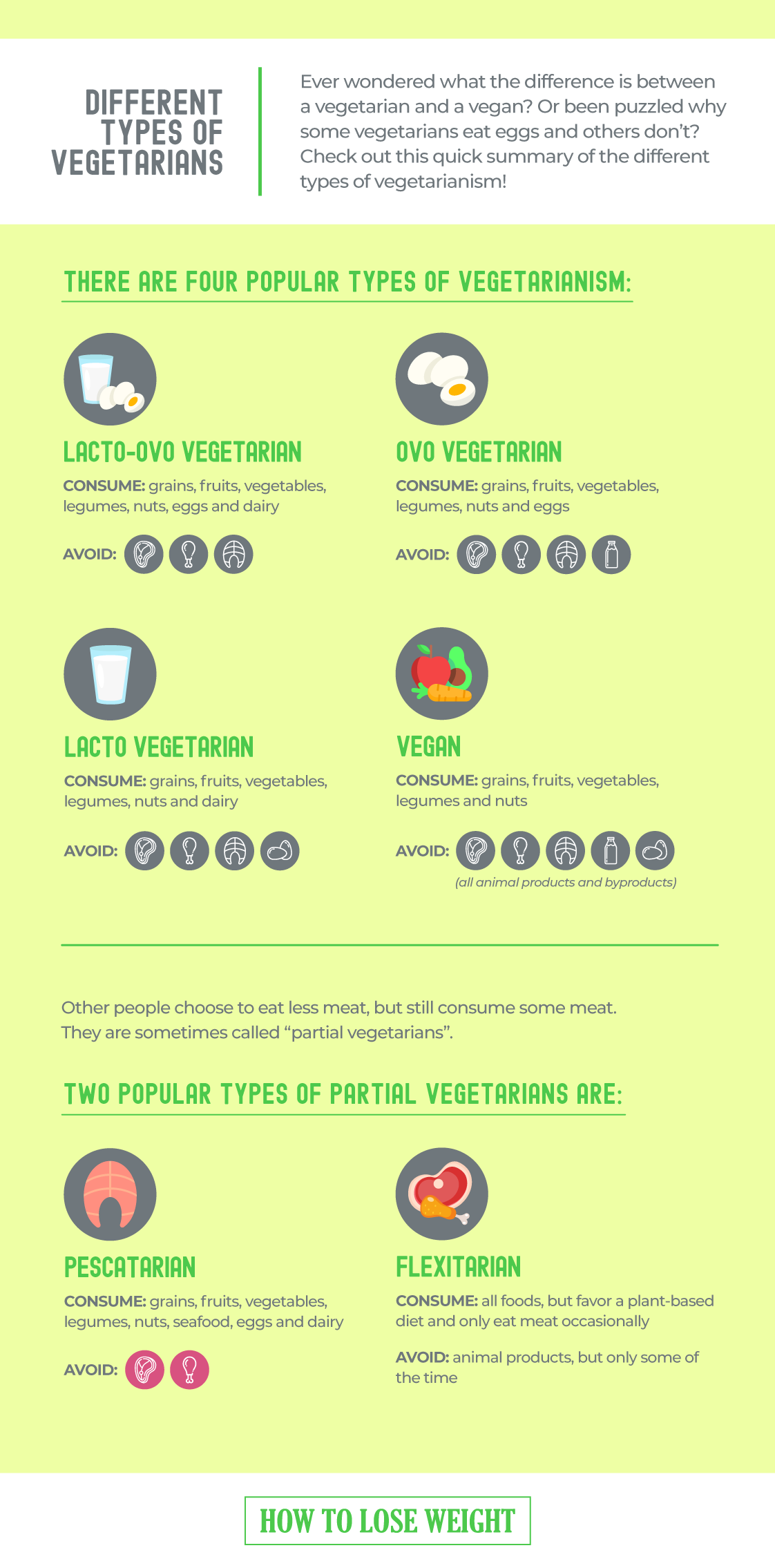 different types of vegetarians - infographic