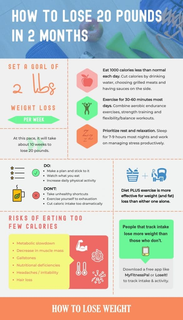 how to lose 20 pounds in 2 months (infographic)