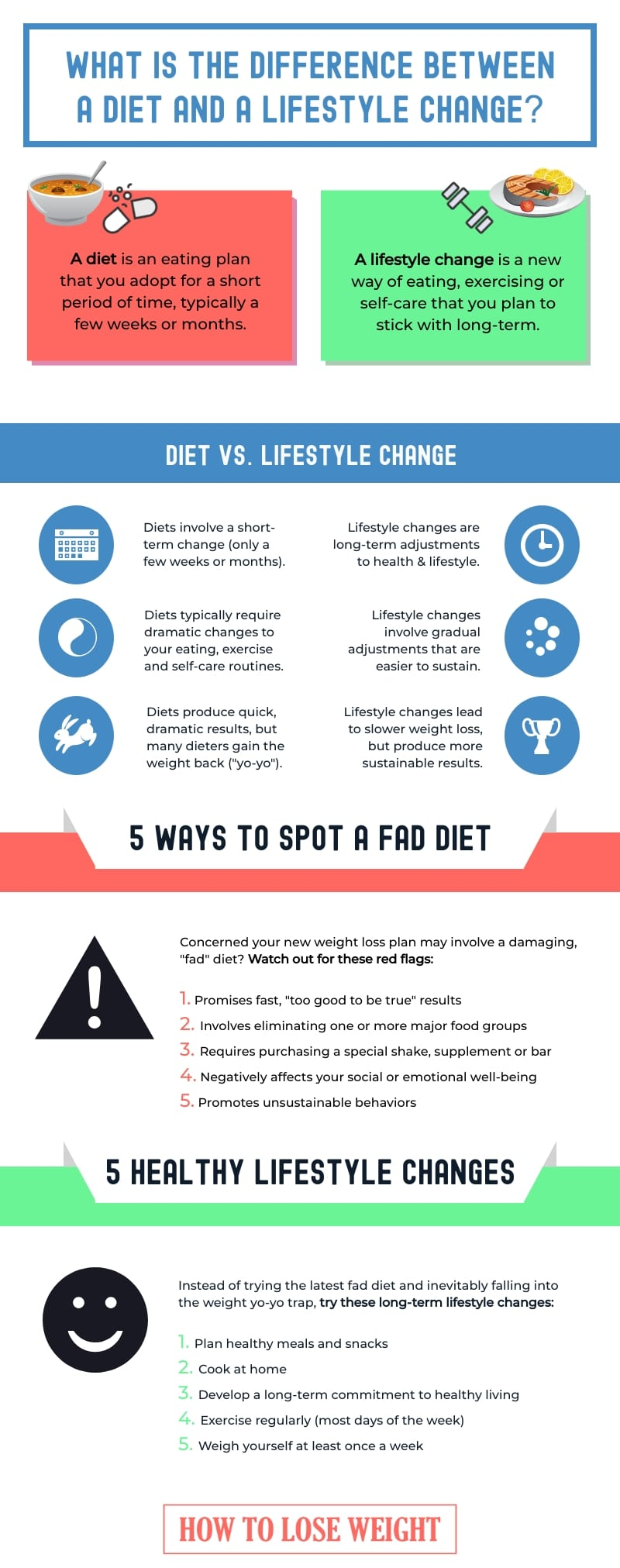 What is the difference between a diet and a lifestyle change? [infographic]