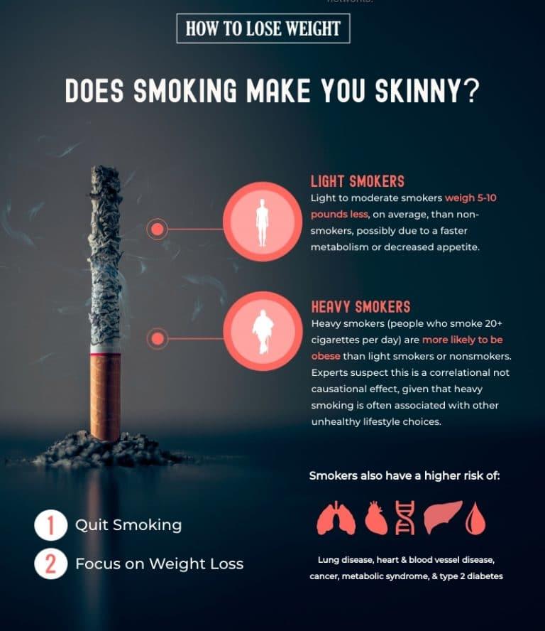 Smoking and Weight Loss